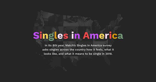 Singles in America Update
