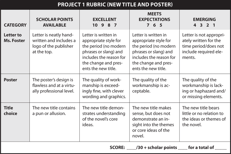 PROJECT 1 RUBRIC (NEW TITLE AND POSTER)