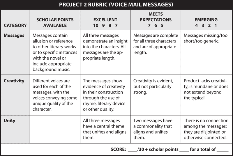 PROJECT 2 RUBRIC (VOICE MAIL MESSAGES)