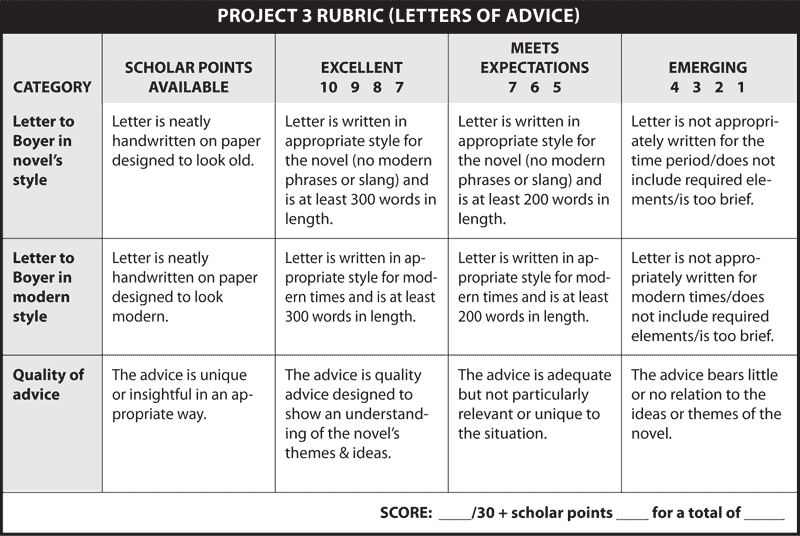 PROJECT 3 RUBRIC (LETTERS OF ADVICE)