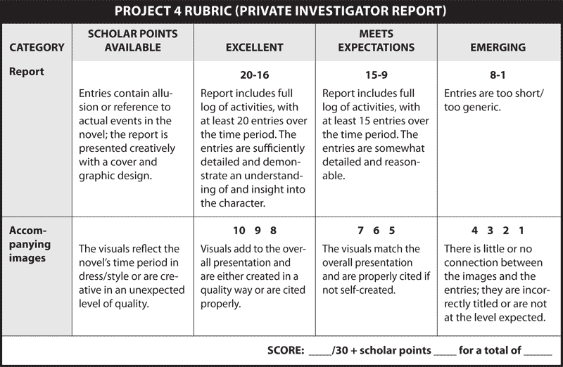 PROJECT 4 RUBRIC (PRIVATE INVESTIGATOR REPORT)