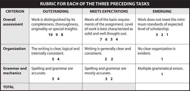 RUBRIC FOR EACH OF THE THREE PRECEDING TASKS