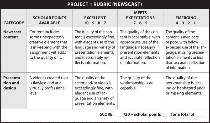 PROJECT 1 RUBRIC (NEWSCAST)