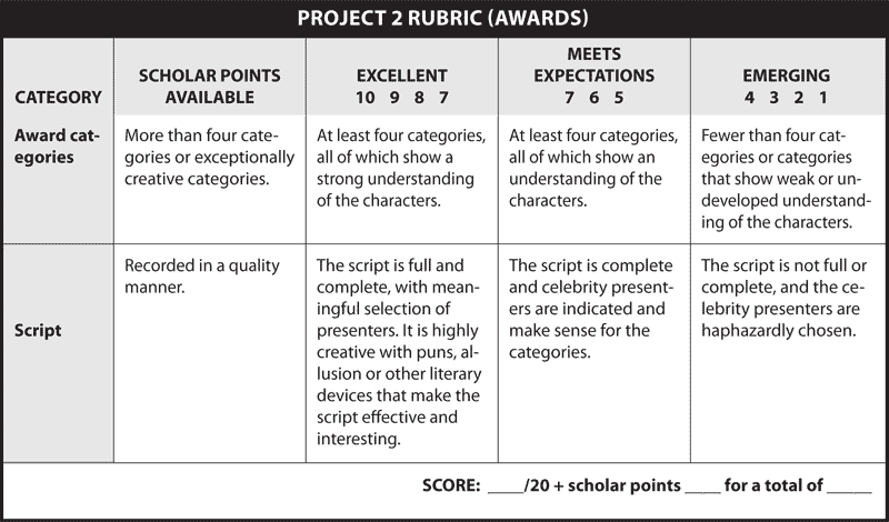 PROJECT 2 RUBRIC (AWARDS)