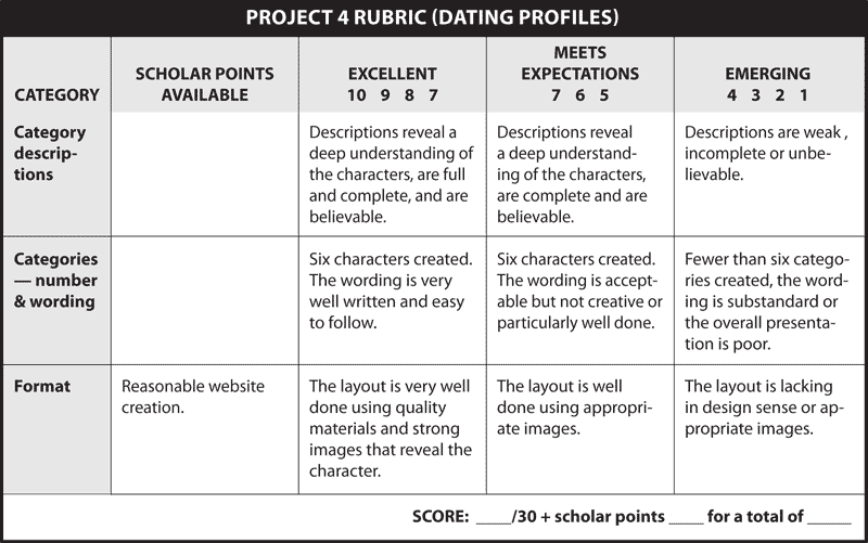 PROJECT 4 RUBRIC (DATING PROFILES)