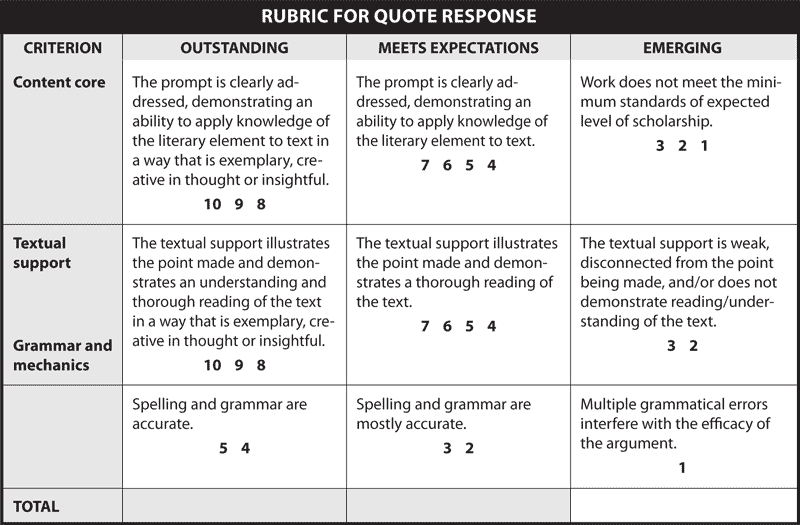 RUBRIC FOR QUOTE RESPONSE