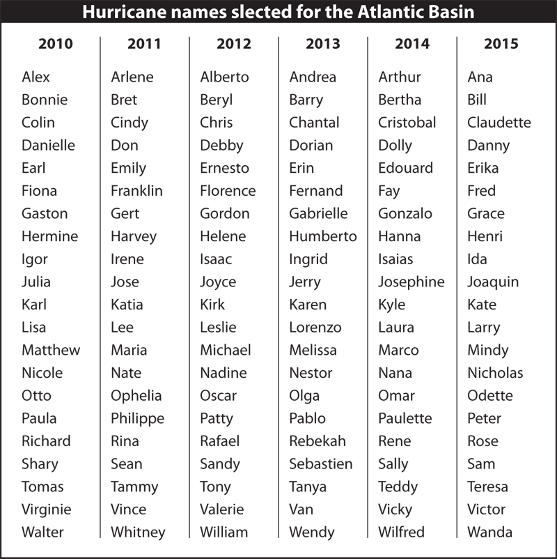 Hurricane names slected for the Atlantic Basin