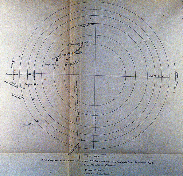 Sir Henry's depiction of a cyclone