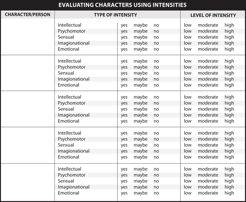 EVALUATING CHARACTERS USING INTENSITIES