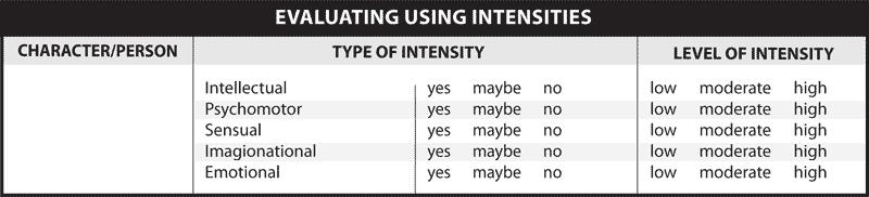 EVALUATING USING INTENSITIES