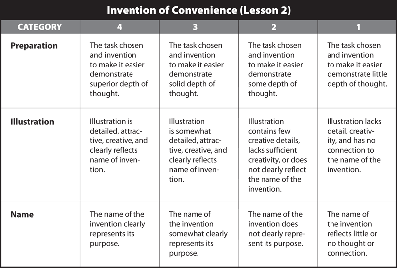 Invention of Convenience rubric 1